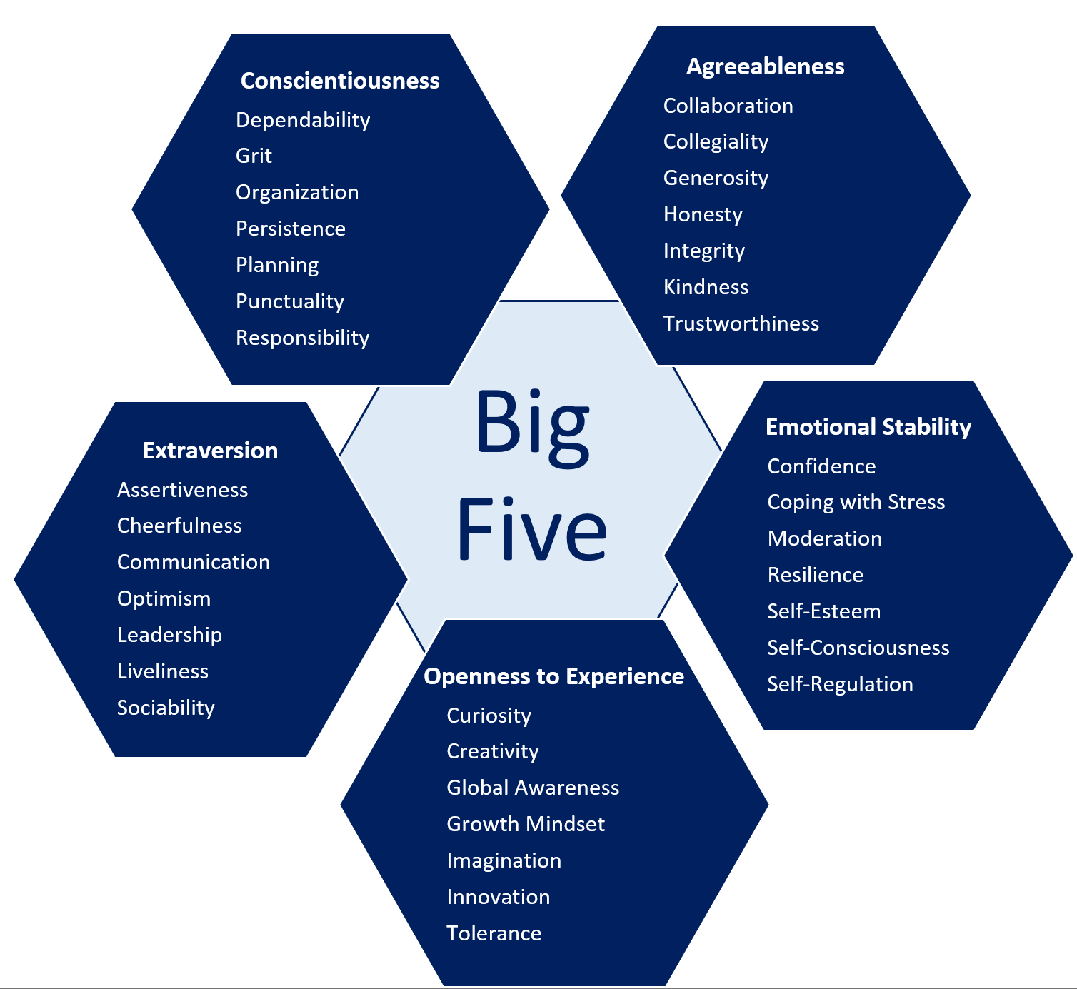 Big model five in extraversion What are