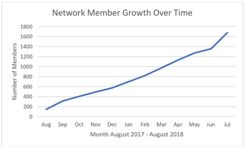 Update on the Growth and Diversity of the Collaborator Network