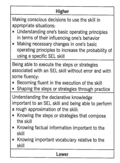 Learning stages for SEL competencies