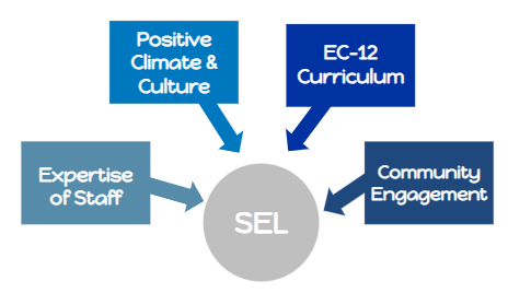 When Adding Sel To Curriculum >> One District S Journey From Commitment To Assessment Awg