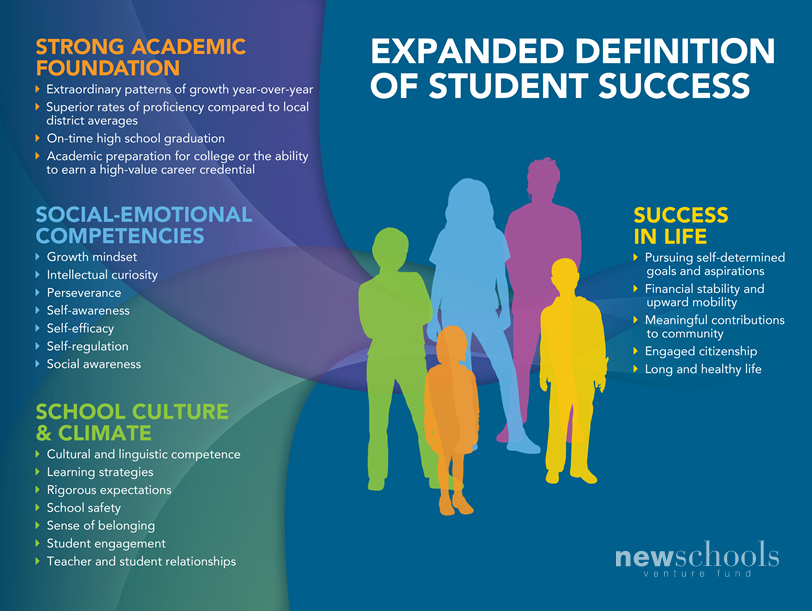 Bridging Research & Practice to Expand the Definition of Student Success