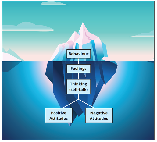 Students are Like Icebergs: Their Attitudes Are Deep!