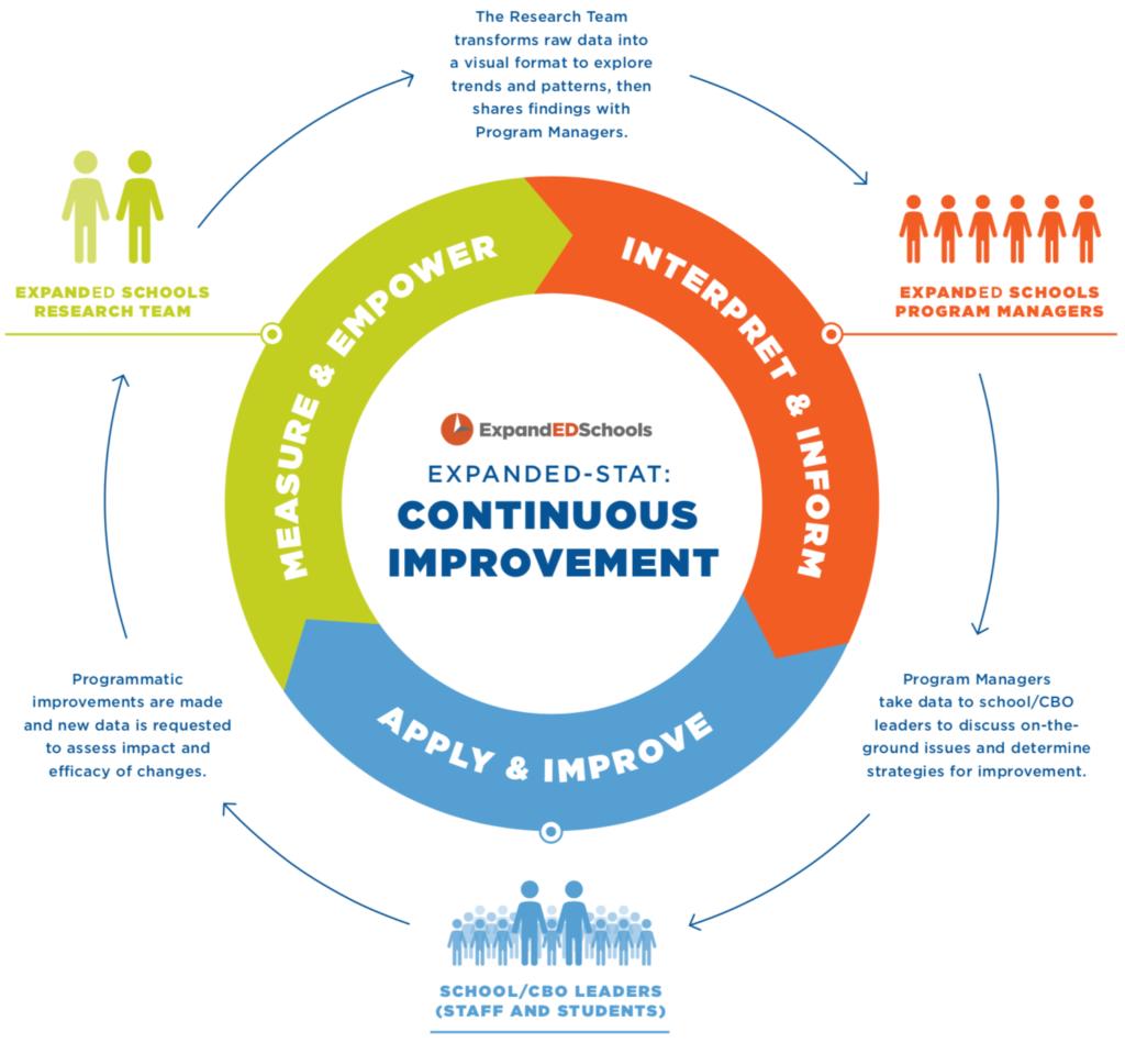 Assessing SEL in School-Community Partnerships