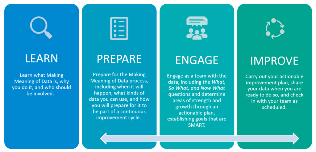 A Process for Making Data Understandable, Useful, and Actionable