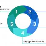 The Future of SEL Assessment – 5 Essential Directions
