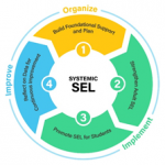 The Journey of Systemic SEL implementation Using Continuous Improvement as a Guide