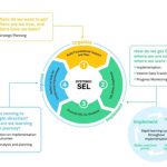 Continuous Improvement of SEL Implementation in the Washoe County School District: Deeply Embedding Continuous Improvement Into District Systems and Structures