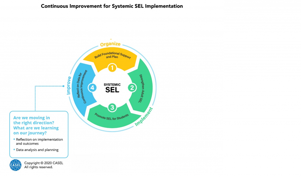 Continuous Improvement of SEL Implementation in Denver: Bringing In-School and Out-Of-School Educators Together to Reflect and Learn