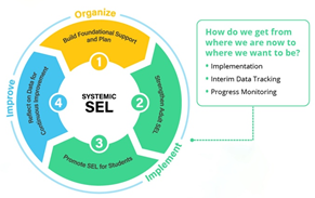 Continuous Improvement of SEL Implementation within Minneapolis Public Schools: Tracking the Journey and Pivoting Along the Way
